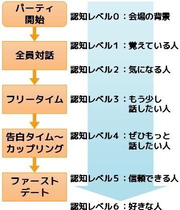 恋愛認知アプローチ イメージチャート